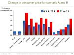 change in consumer price for scenario a and b