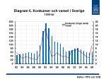 diagram 6 konkurser och varsel i sverige 1000 tal