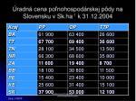 radn cena po nohospod rskej p dy na slovensku v sk ha 1 k 31 12 2004