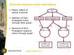 eliminate between cycle redundancy