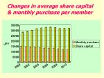 changes in average share capital monthly purchase per member