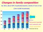 changes in family composition