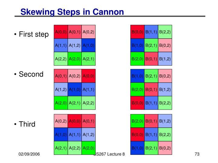 Skewing Steps in Cannon
