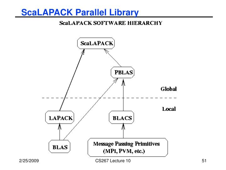 ScaLAPACK Parallel Library
