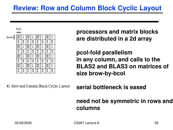 Review: Row and Column Block Cyclic Layout