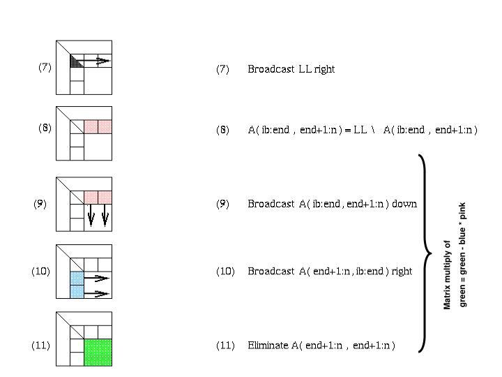 Matrix multiply of