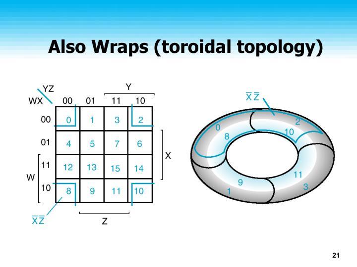 Also Wraps (toroidal topology)