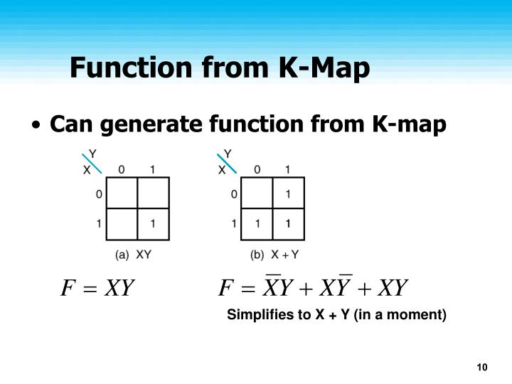 Function from K-Map