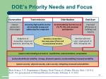 doe s priority needs and focus