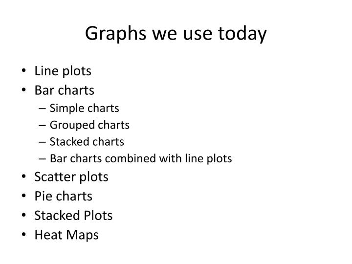 Graphs we use today