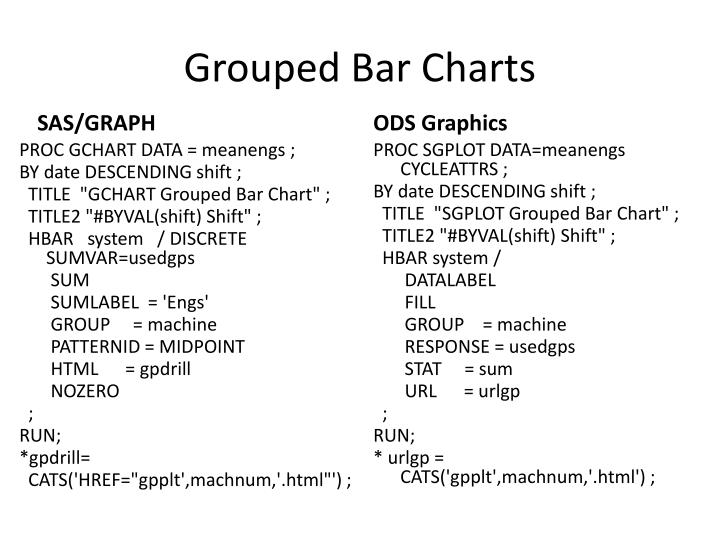 Grouped Bar Charts
