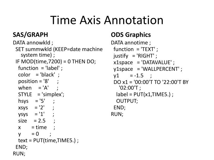 Time Axis Annotation