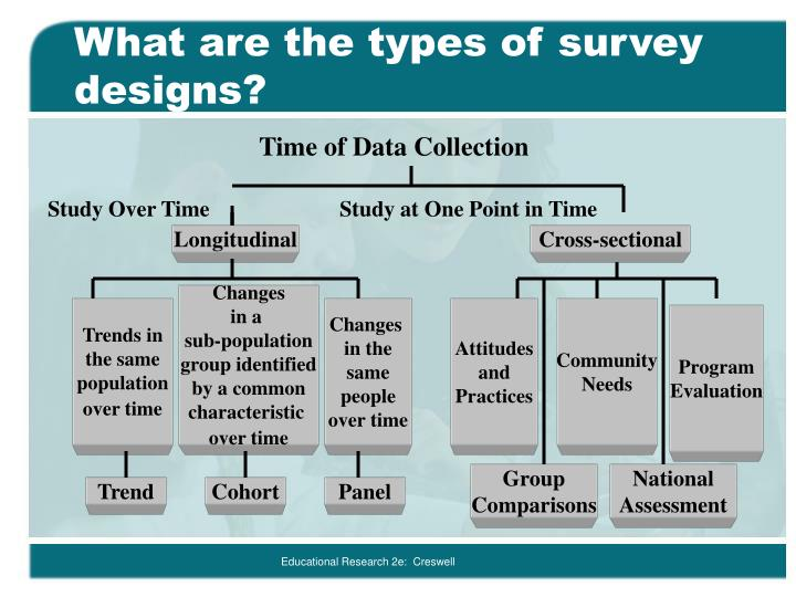 types of surveys methods ppt chapter 13 powerpoint presentation id 792570 6203