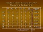 results of timbre recognition unit in monophonic environments