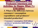 exhibit 2 consumers and producers intentions and activities by stages when y 700 billion3