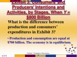 exhibit 3 consumers and producers intentions and activities by stages when y 800 billion