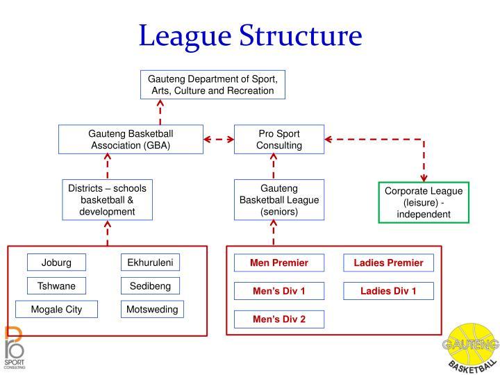 League Structure