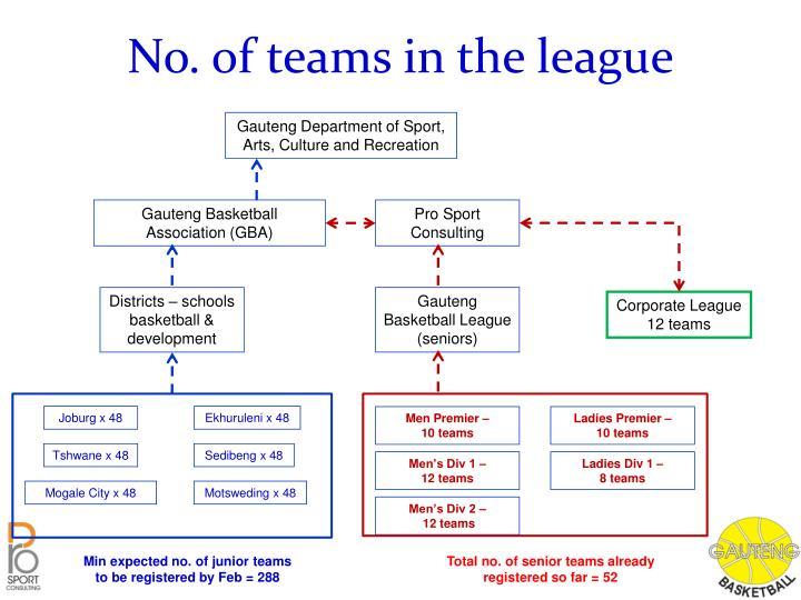 No. of teams in the league