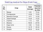 yield gap analysis for major fruit crops mt ha