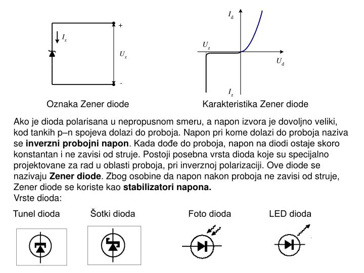 Oznaka Zener diode
