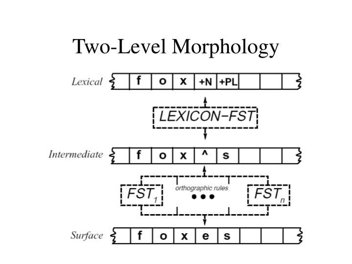 Two-Level Morphology