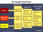 the terabit food chain