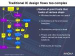 traditional ic design flows too complex