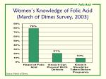 women s knowledge of folic acid march of dimes survey 2003