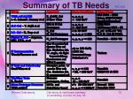 summary of tb needs