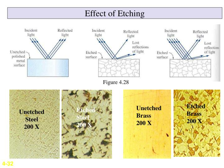 Effect of Etching