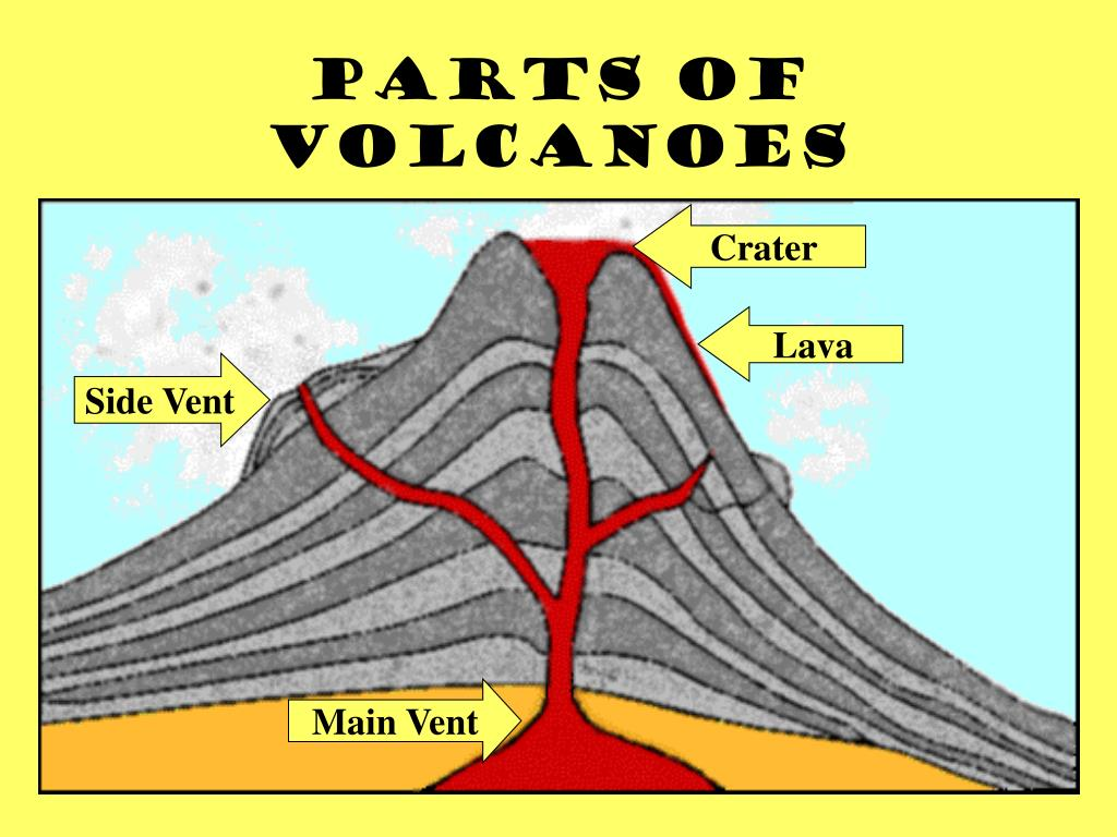 Parts of Volcanoes