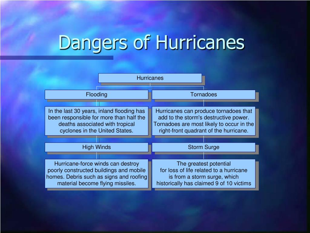 Dangers of Hurricanes