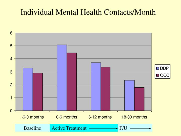 Individual Mental Health Contacts/Month