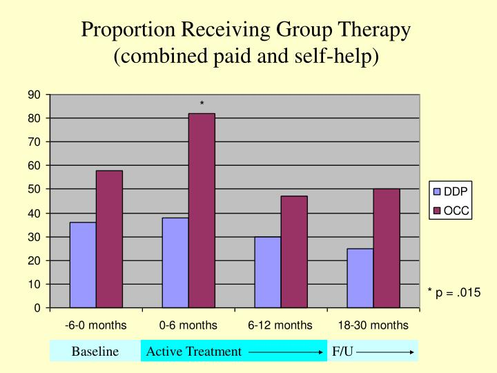 Proportion Receiving Group Therapy (combined paid and self-help)