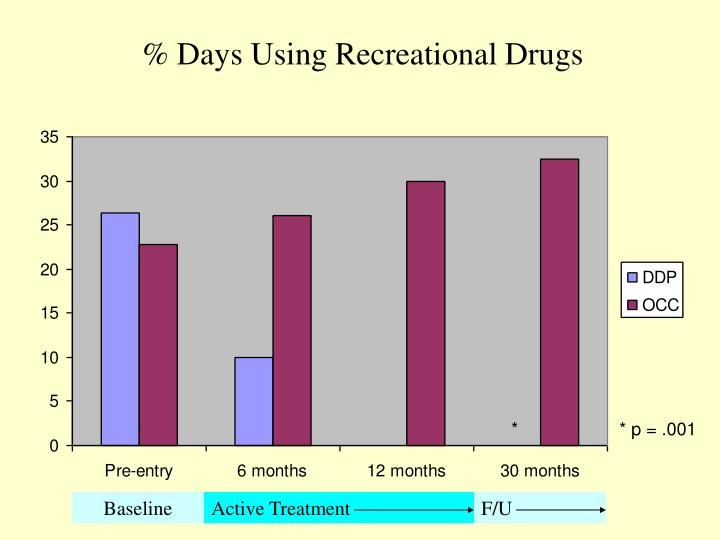 % Days Using Recreational Drugs