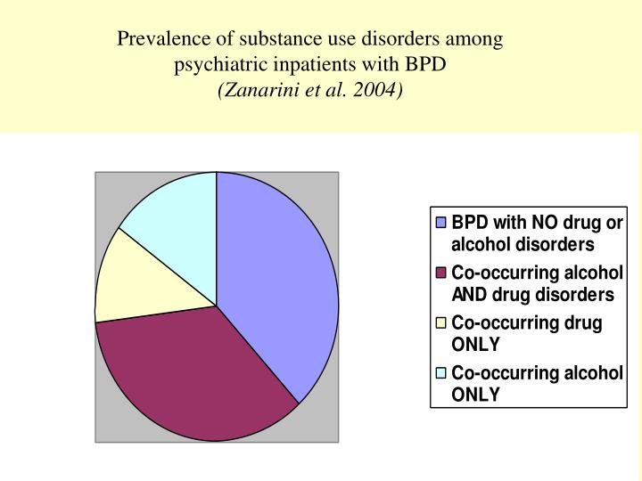 Prevalence of substance use disorders among psychiatric inpatients with BPD