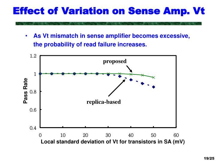 Effect of Variation on Sense Amp. Vt