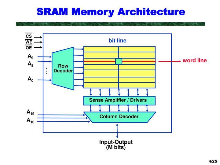 SRAM Memory Architecture