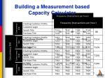 building a measurement based capacity calculator