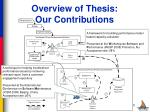 overview of thesis our contributions