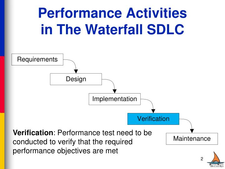 Performance activities in the waterfall sdlc