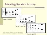 modeling results activity