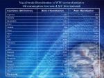 veg oil trade liberalization a wto sectoral initiative oil consumption forecasts lmc international