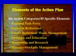 elements of the action plan
