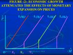 figure 2 economic growth attenuates the effects of monetary expansion on prices