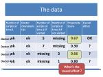 the data3