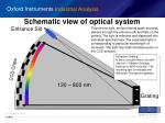 schematic view of optical system