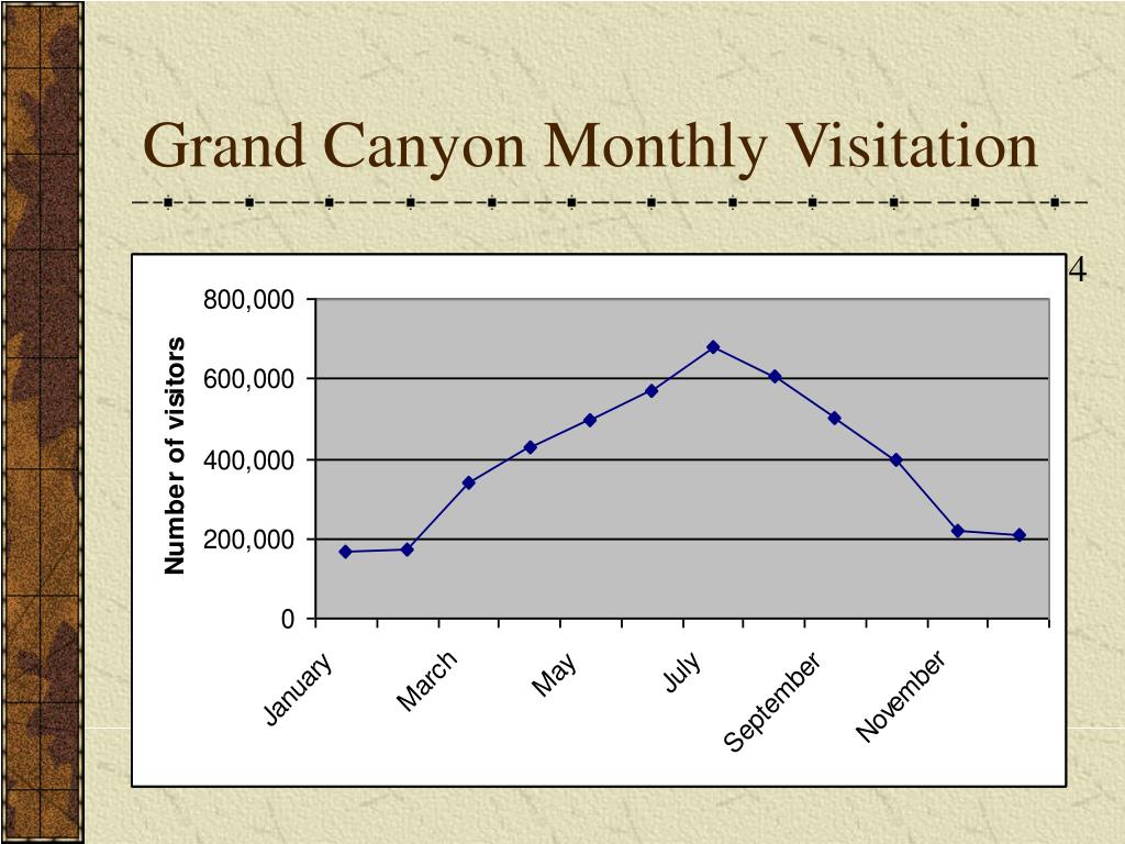 Grand Canyon Monthly Visitation