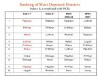 ranking of most deprived districts index 1 2 combined with hcrs