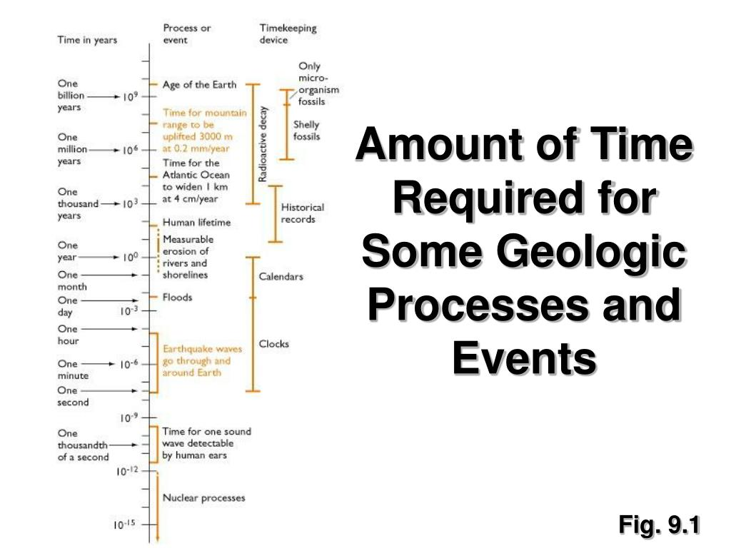 Amount of Time Required for Some Geologic Processes and Events